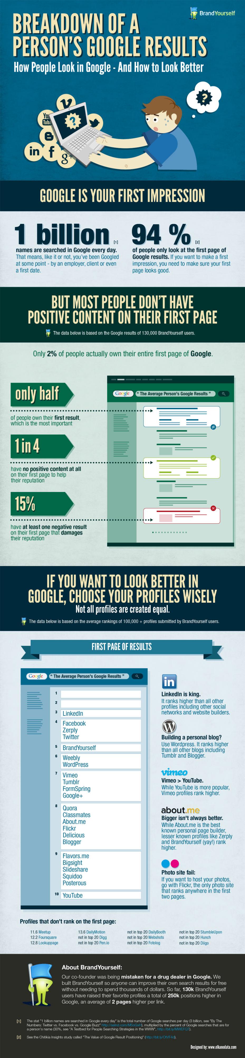Comment avoir sa marque sur la première page de Google ?