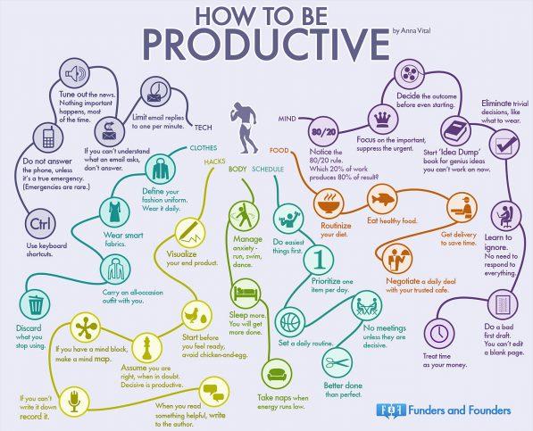 devenir plus productif