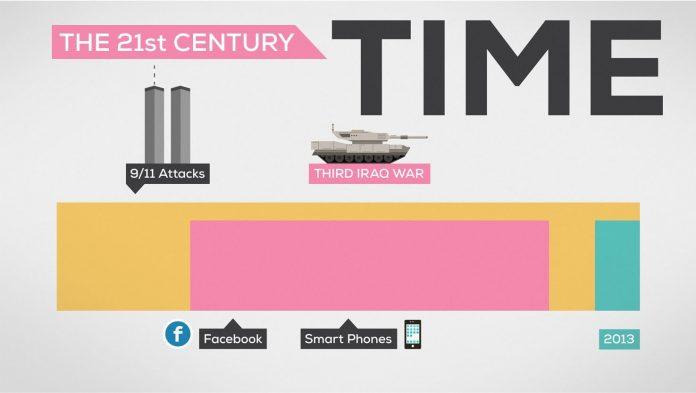 concept du temps