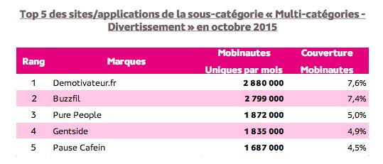 Quels sont les sites web les plus visités en France