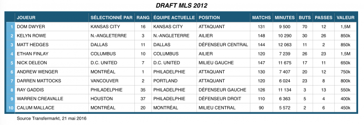 Draft 2012