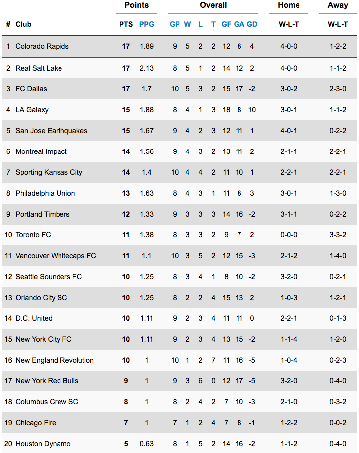 League_Leaders_MLS_9