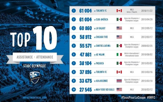 Les 10 meilleures assistances au Stade Olympique
