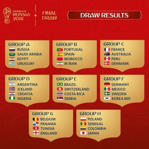 Les groupes de la Coupe du Monde de la FIFA, Russie 2018™