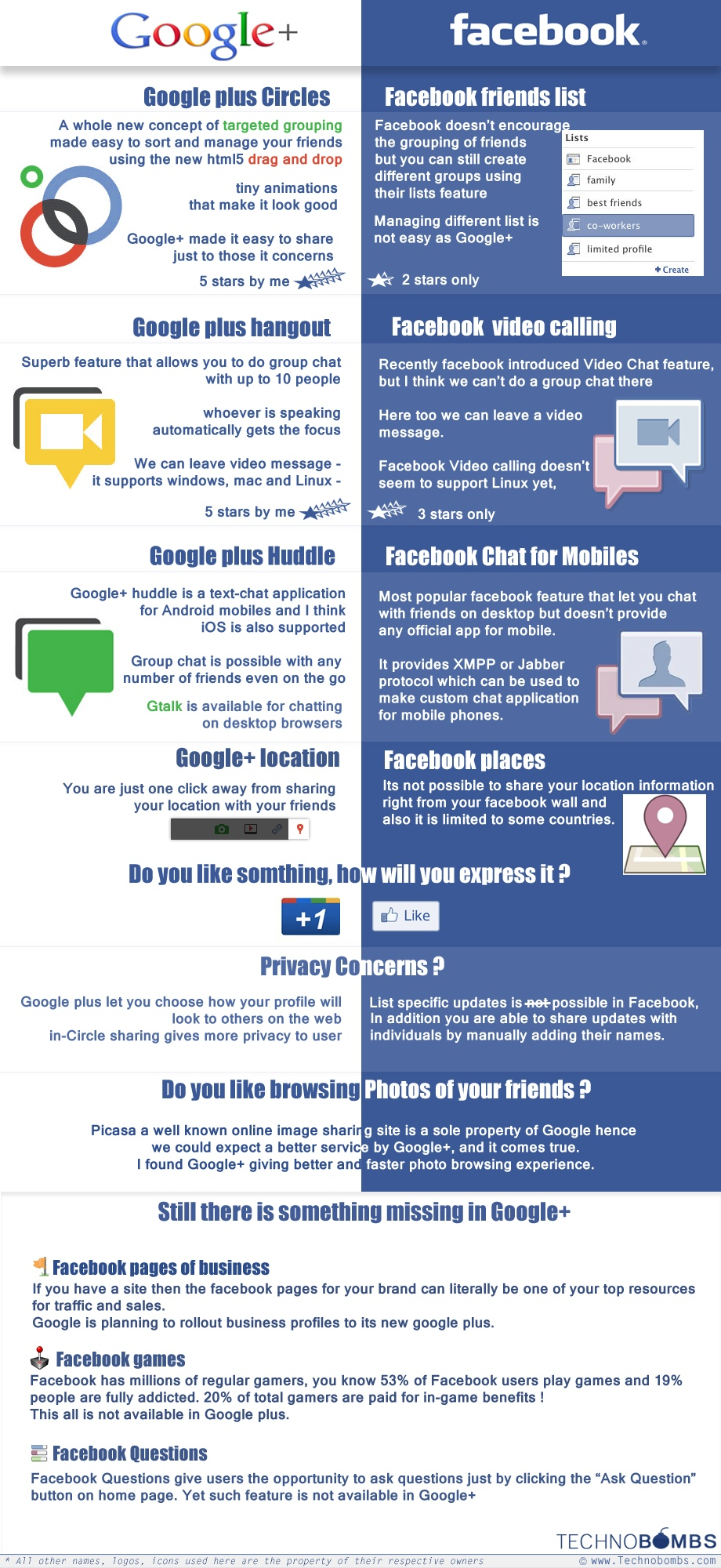 Google+ Vs. Facebook: The War Of The Internet Giants