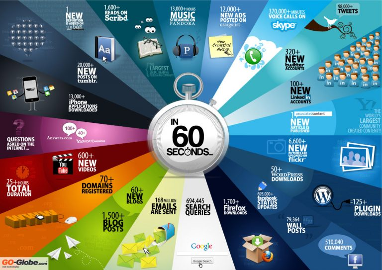 5 infographics to understand the Internet