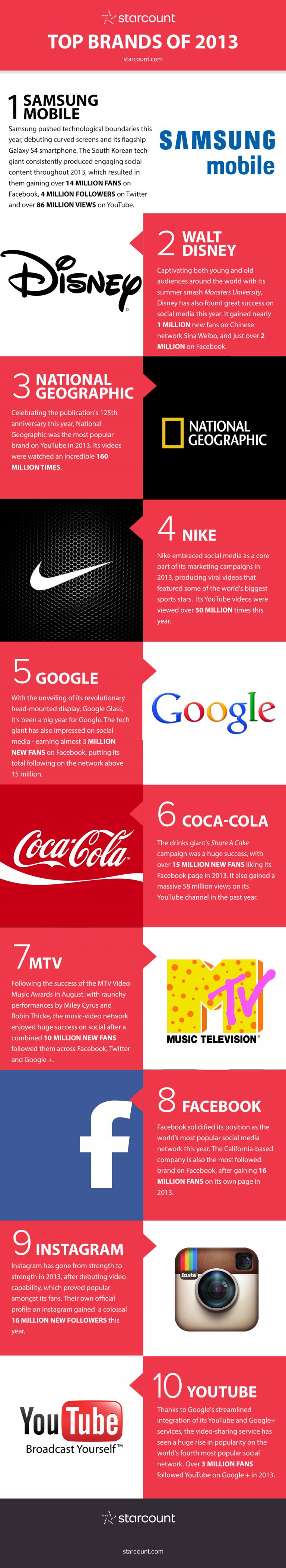 Quelles sont les marques les plus populaires sur les réseaux sociaux ?
