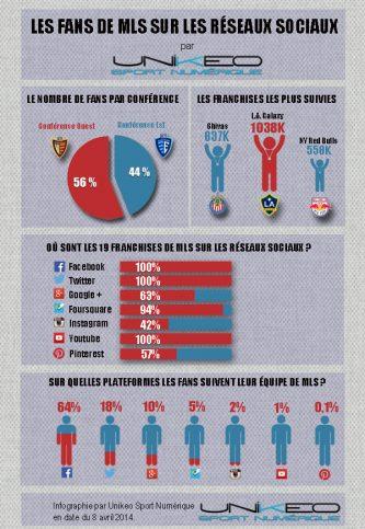 réseaux sociaux en MLS