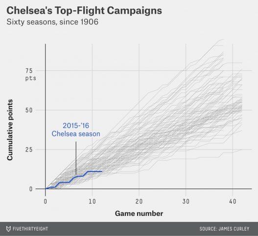 statistique_chelsea_2015