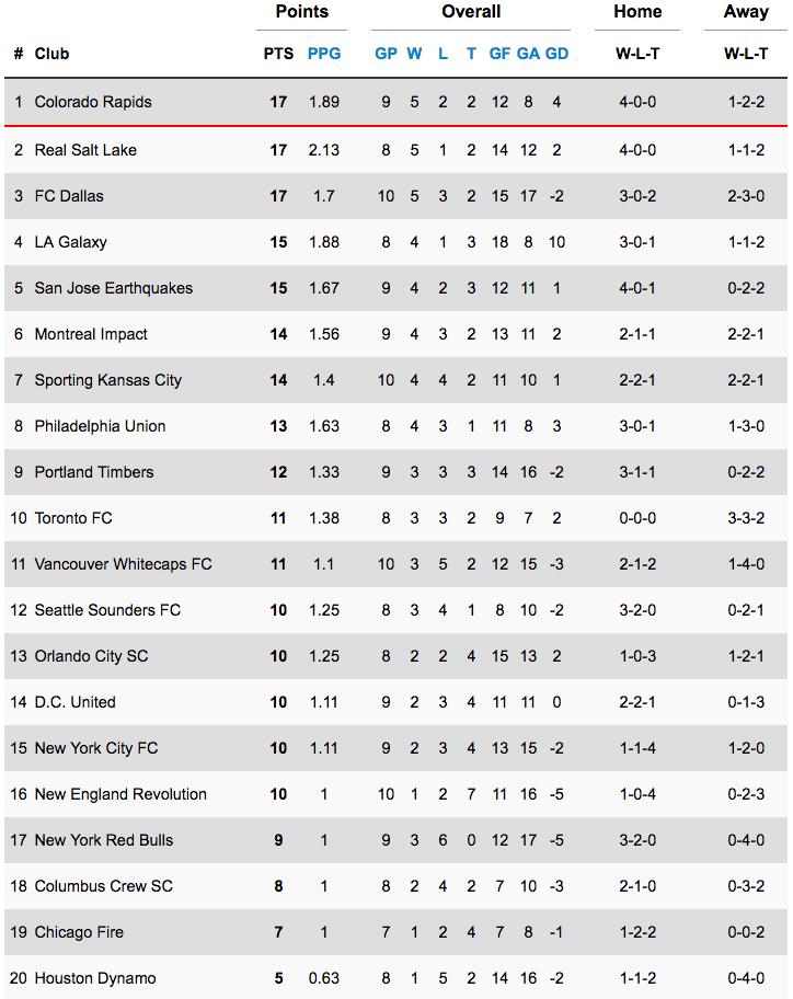 League_Leaders_MLS_9