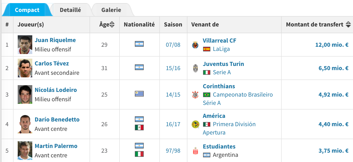 Piatti Boca Juniors? Top 5 des transferts par Boca Juniors. Source : transfermarkt.fr