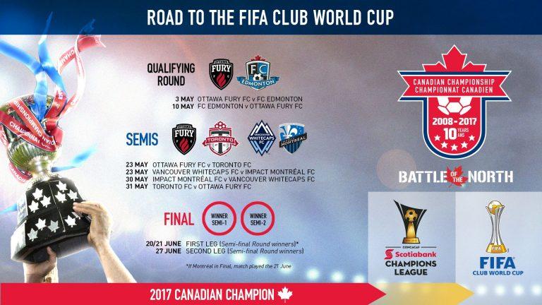 Championnat Canadien : La route vers la gloire continentale commence maintenant